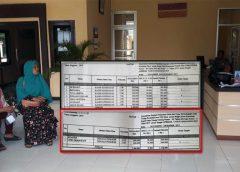 Dipaksa Mundur, 9 Orang Petugas Kader Posyandu Talang Ginting Ngadu Ke Polres Honor Ditahan